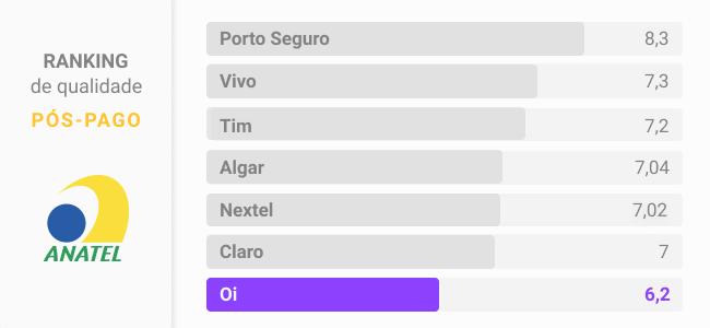 Ranking Oi pós