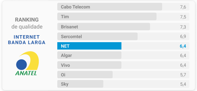 Ranking Net Banda Larga