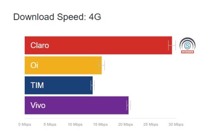 Velocidade internet Claro