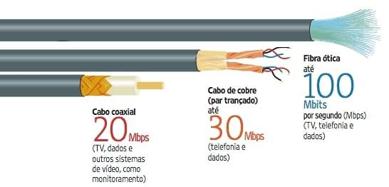 fibra ótica como funciona