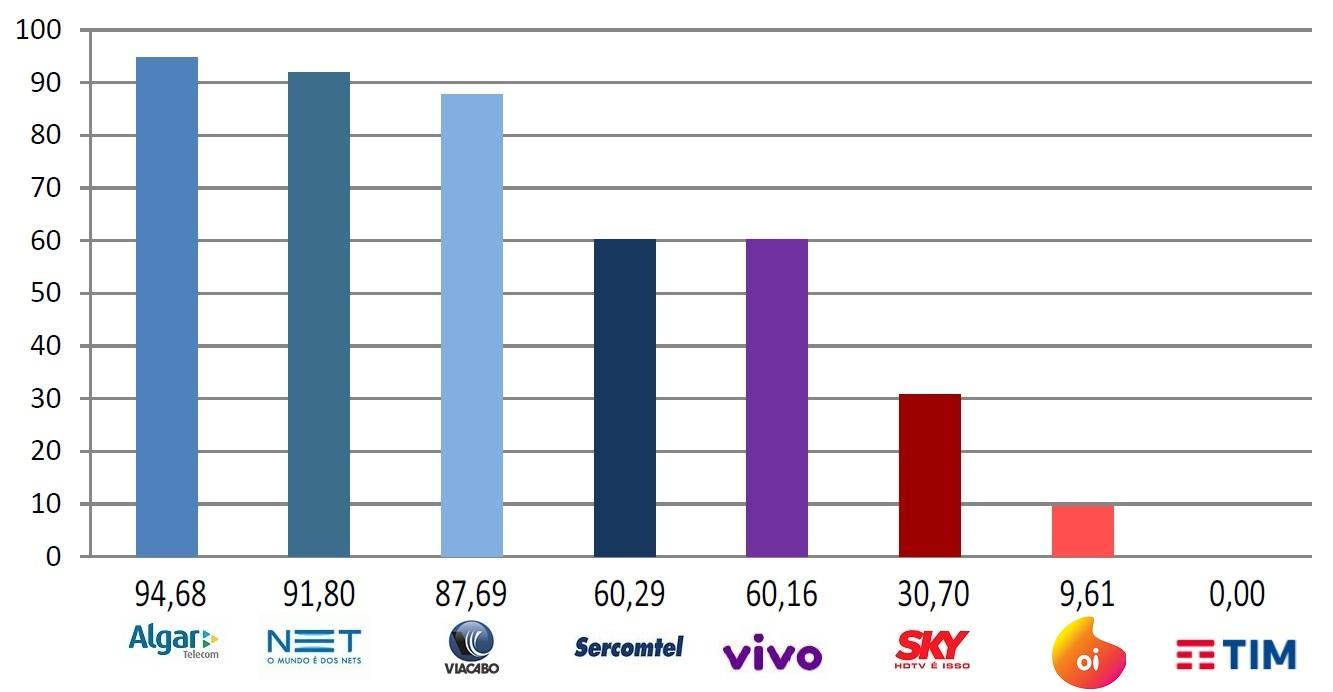 Melhores operadoras de internet no Brasil