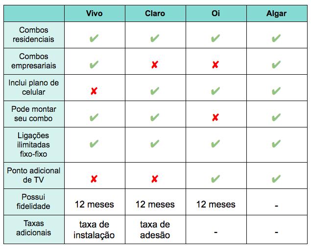 grafico de comparação